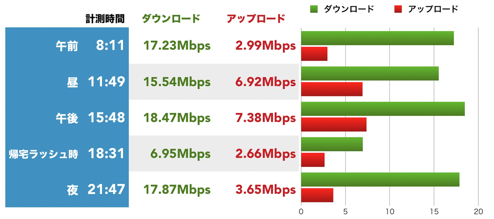 楽天モバイル 通信速度 速度測定結果