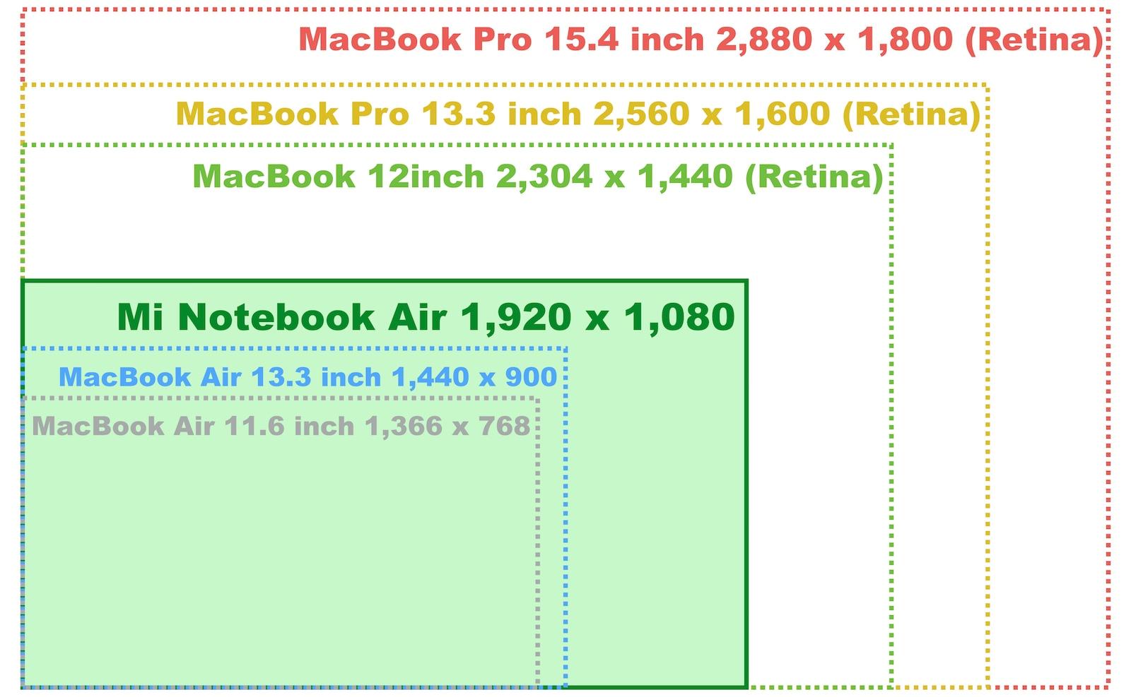 xiaomi-mi-notebook-air-fight-macbook-display