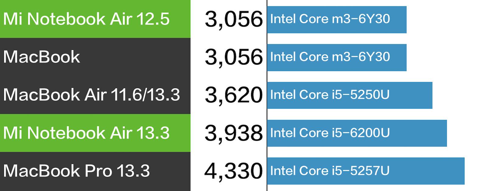 MacBook XIaomi Mi Notebook AIr CPU性能 比較