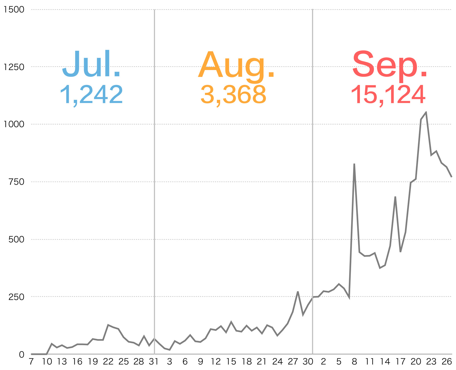ブログ 3ヶ月間 アクセス