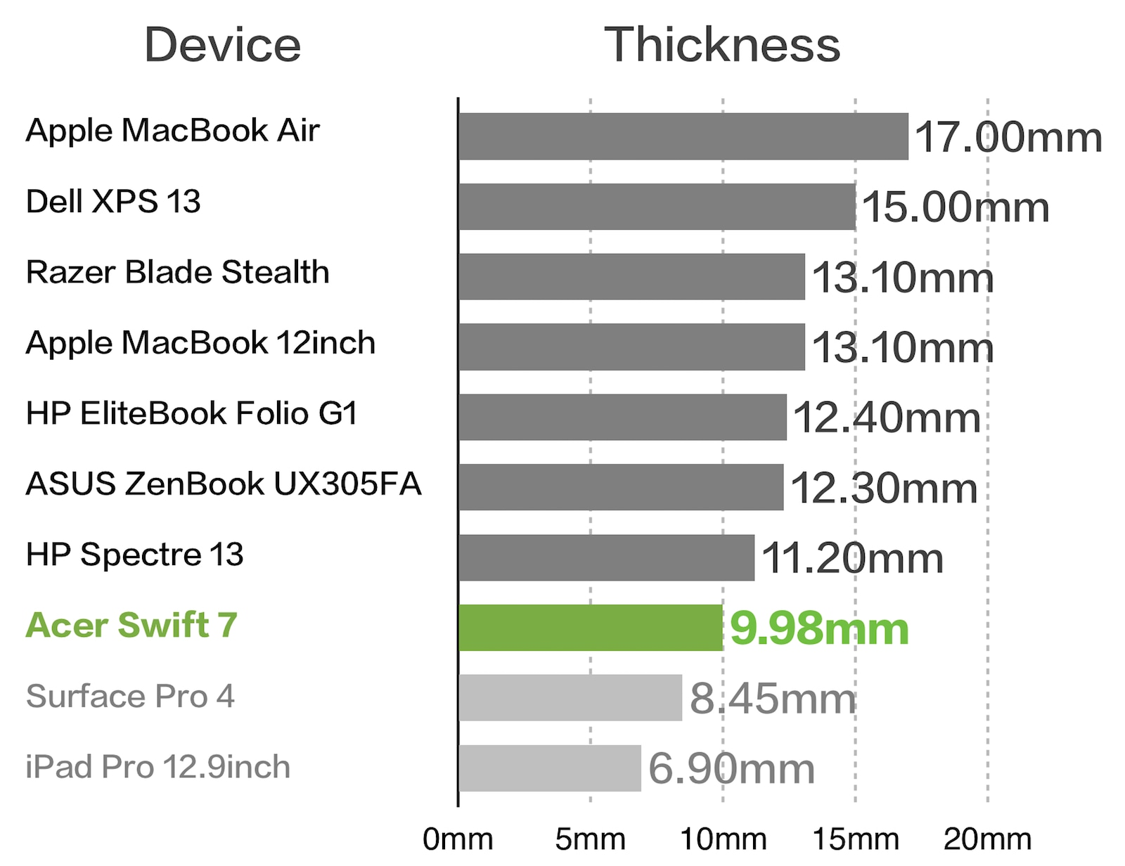 Acer Swift 7 本体厚み 比較