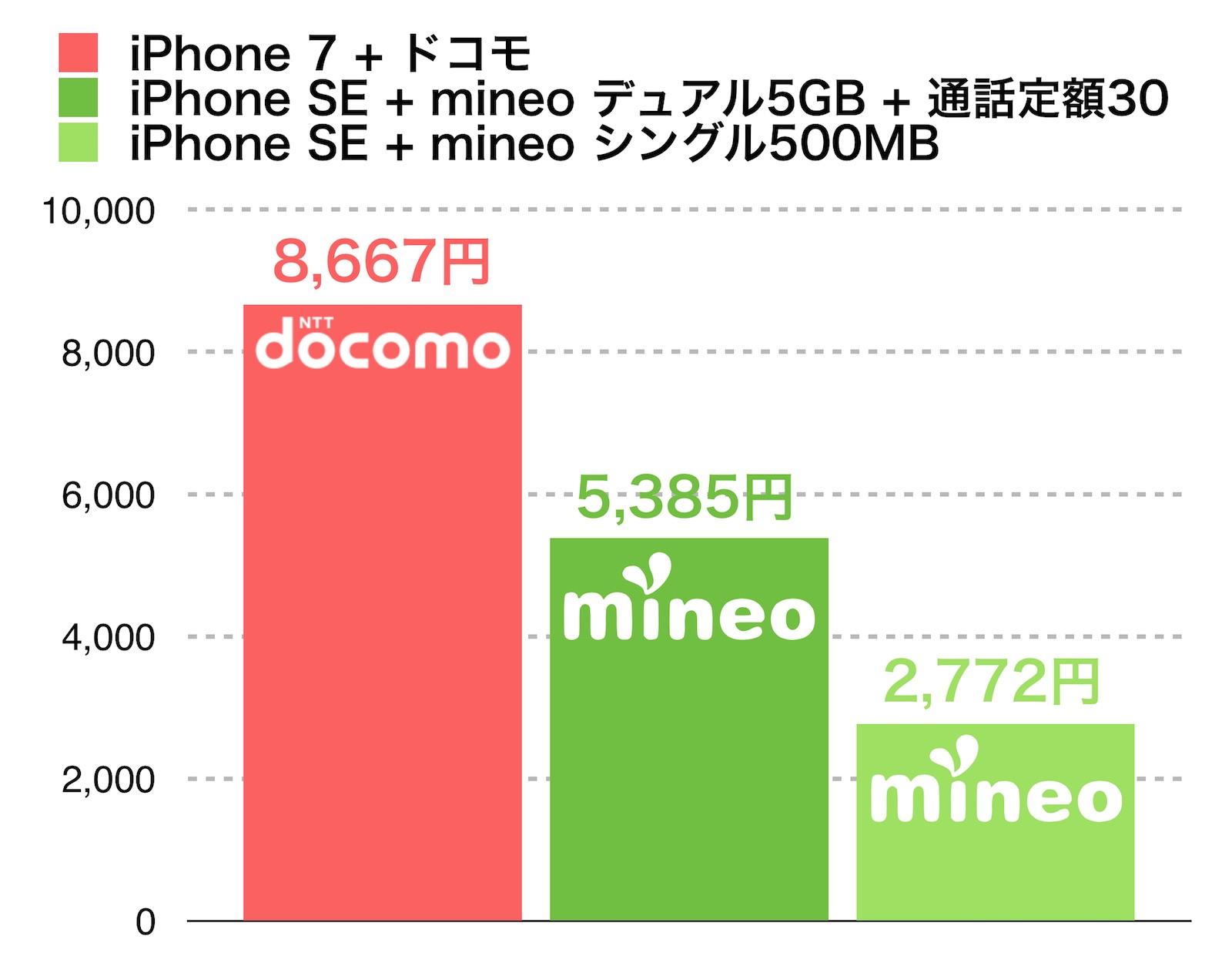 ドコモ iPhone 7 vs mineo iPhone SE