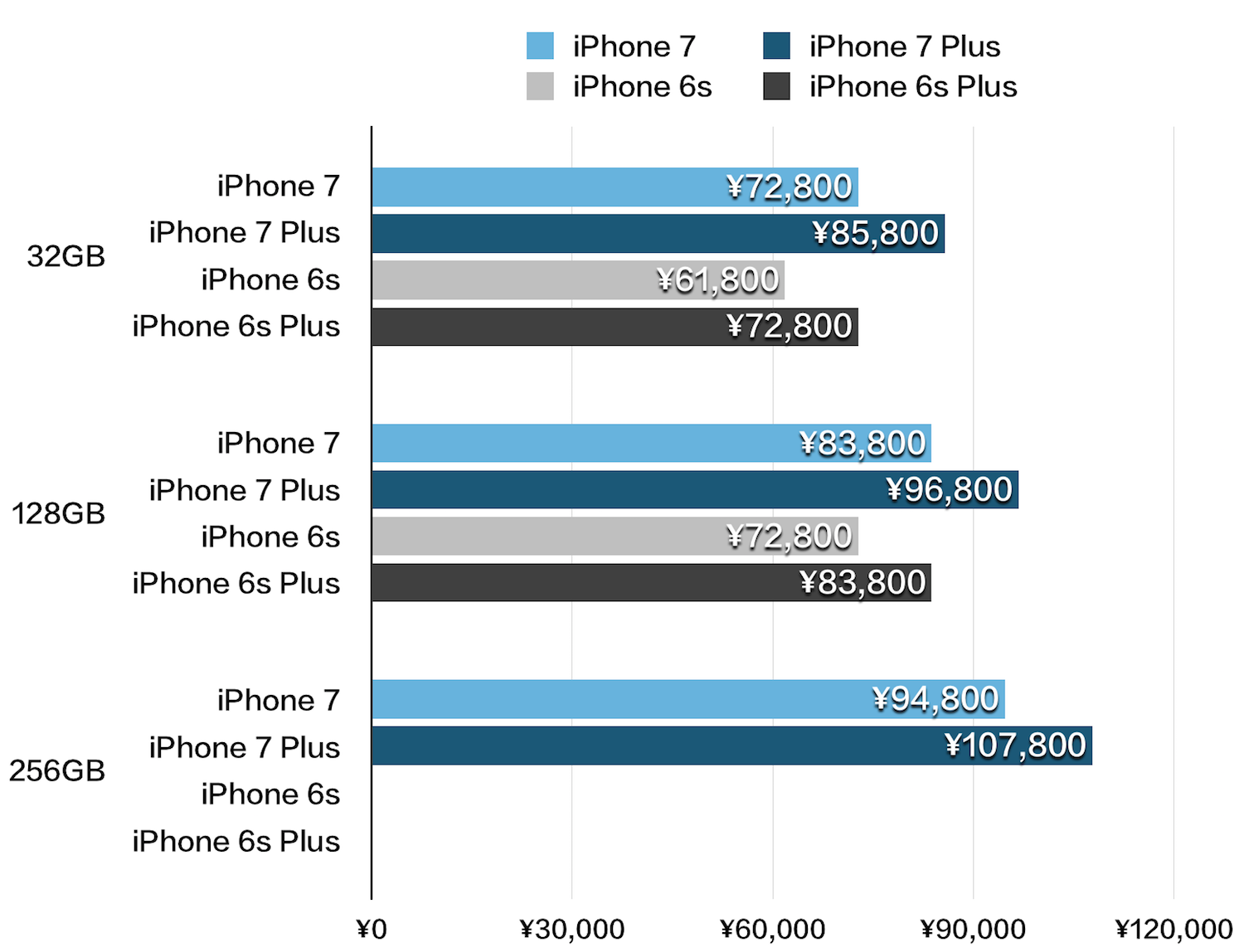 iPhone 7、7 Plus、6s、6s Plus 価格比較