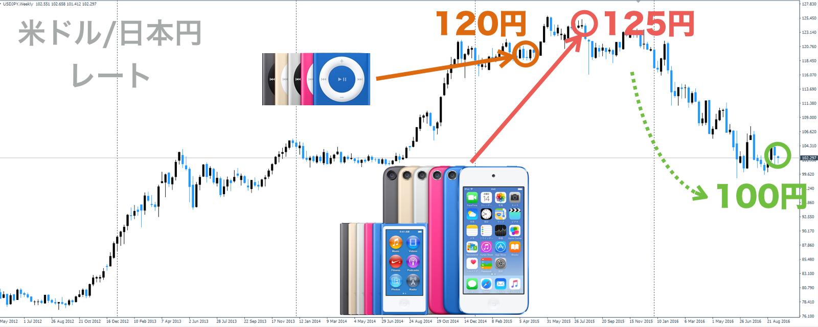 iPodシリーズ値下げとドル円レート