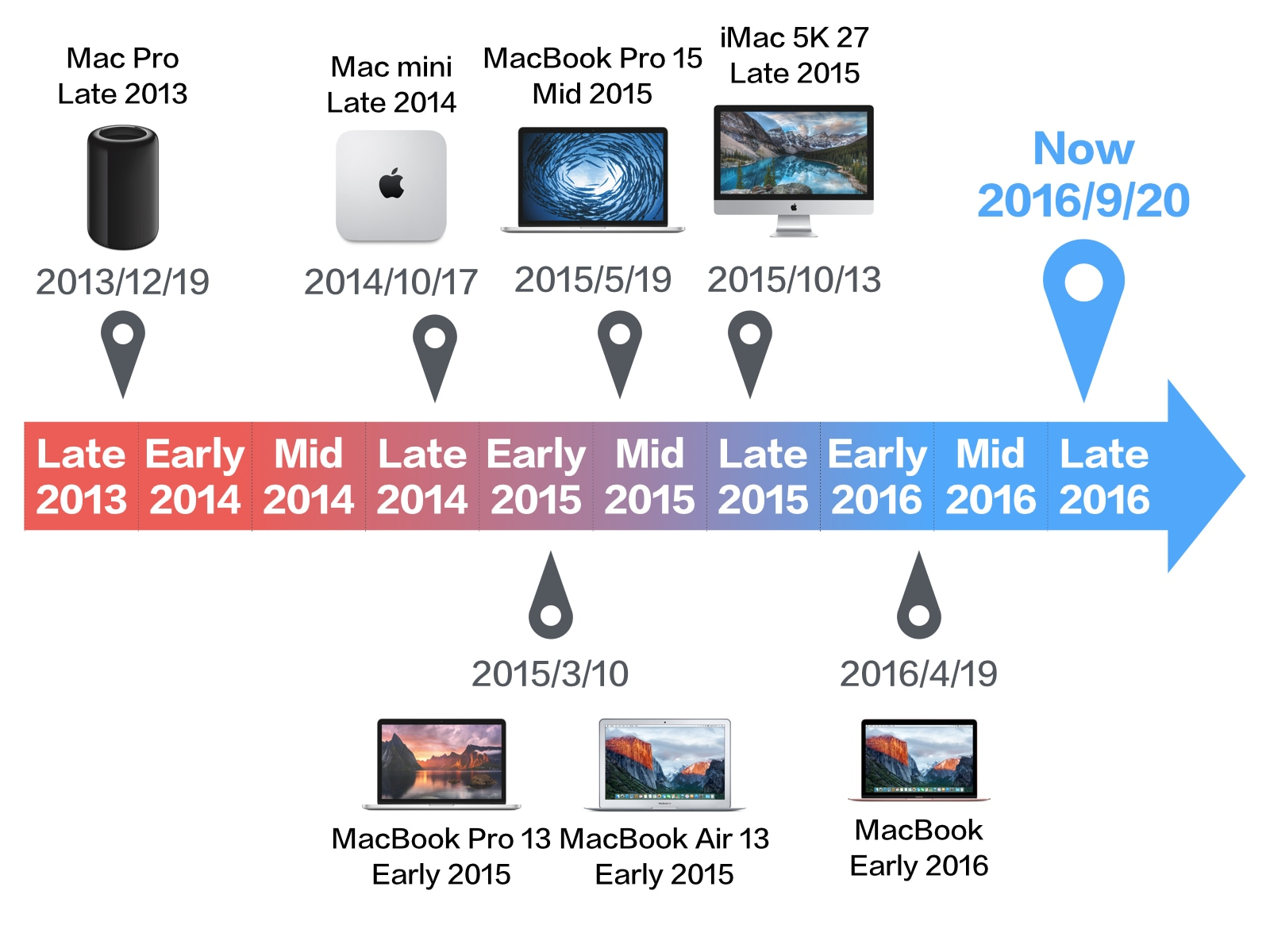 2016年9月 Macシリーズの販売日一覧 - パソコン用