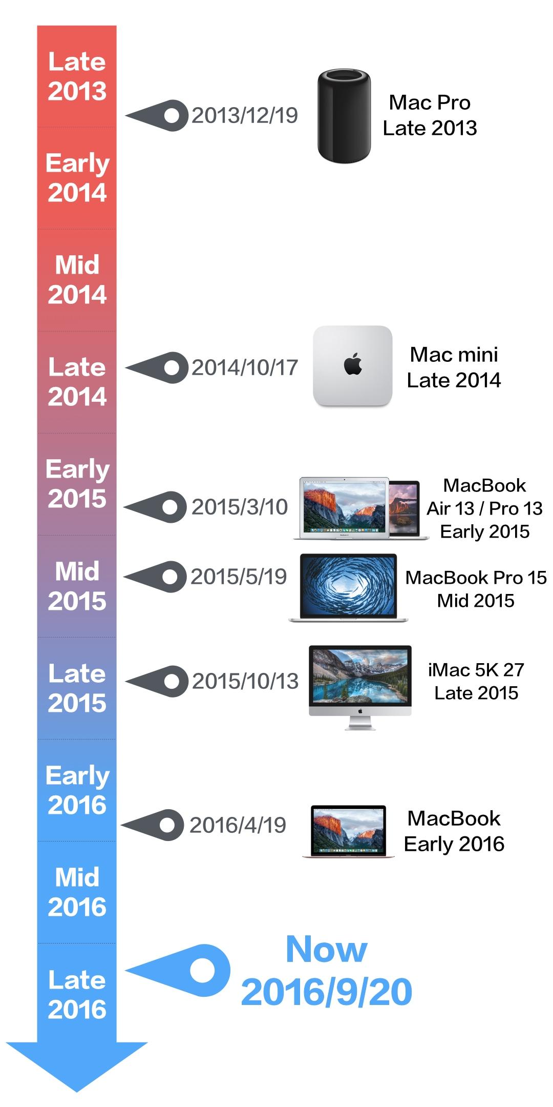 2016年9月 Macシリーズの販売日一覧 - モバイル用