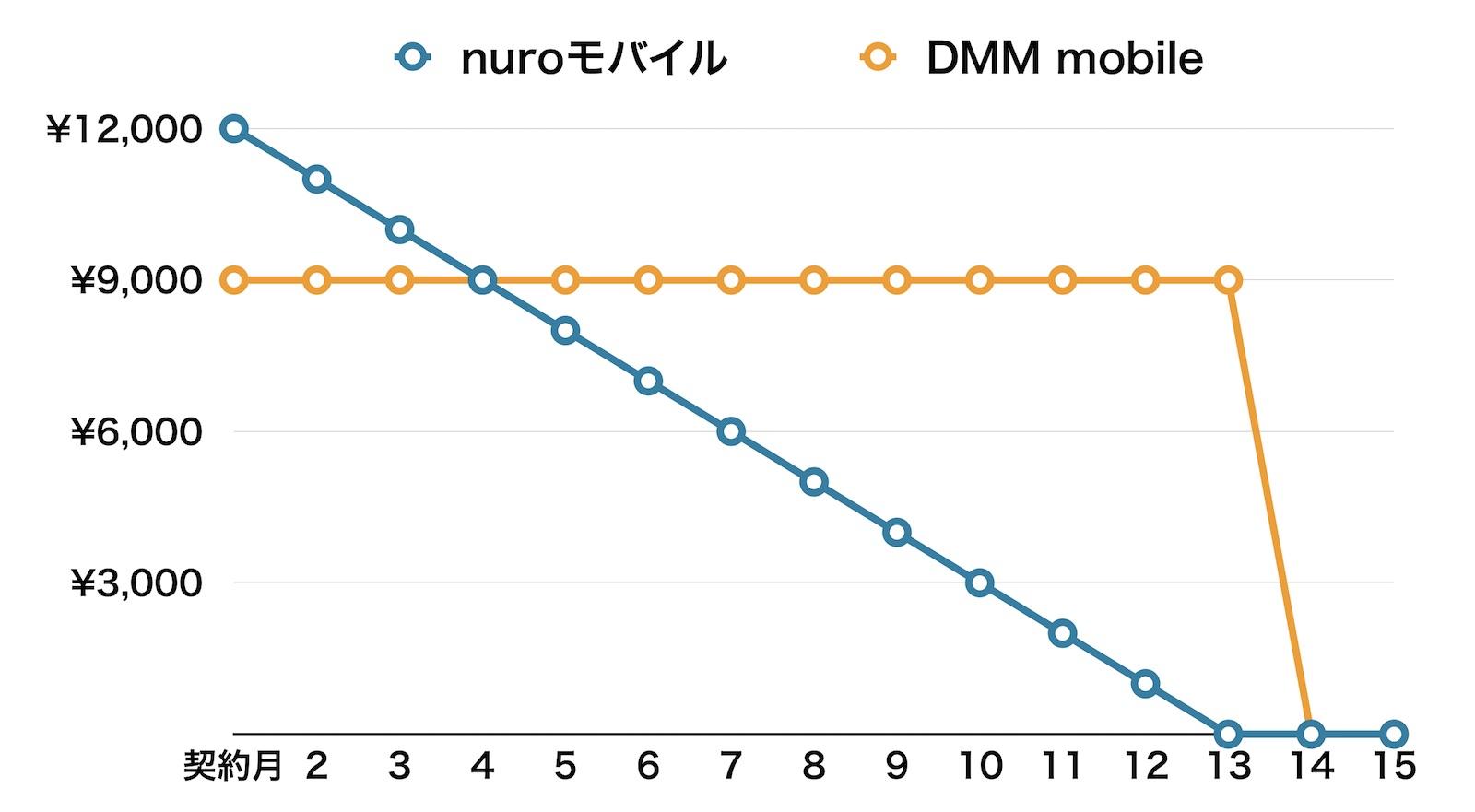 nuroモバイル DMM mobile 違約金 比較