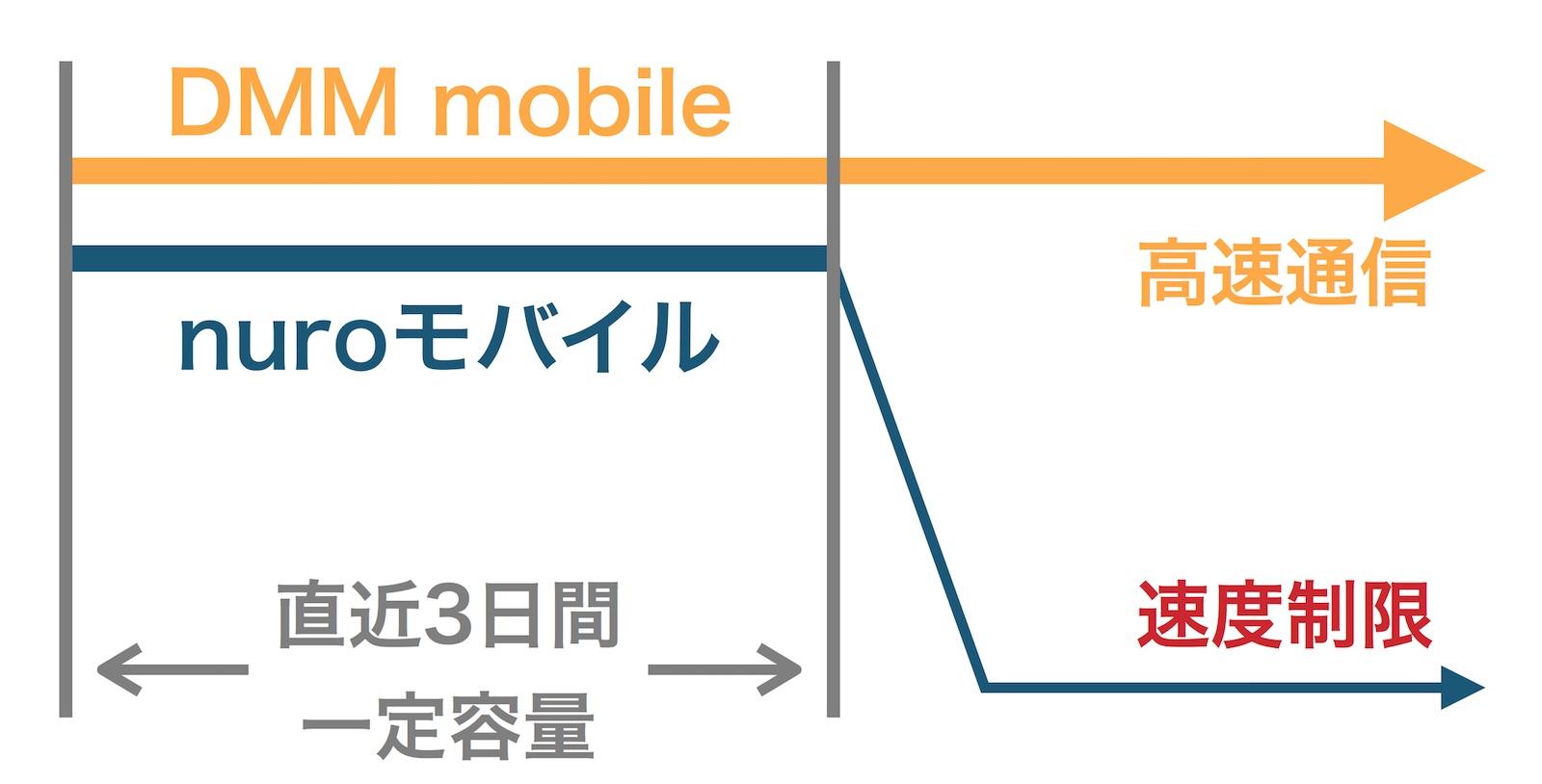nuroモバイル DMM mobile 3日間 速度制限