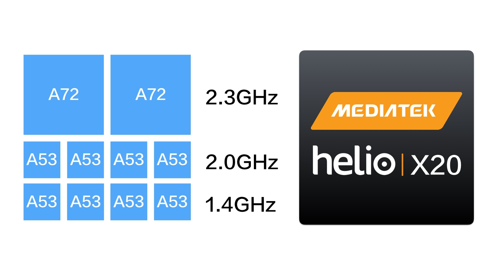Elephone S7 MediaTek X20