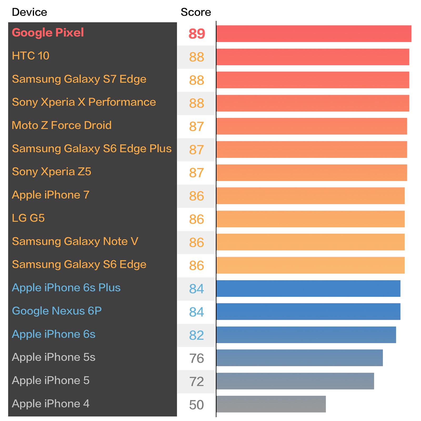 Google Pixel DxOMark Mobileランキング