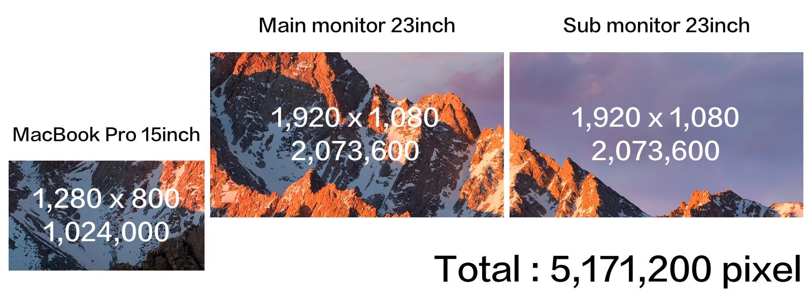 MacBook Pro 外部モニター2台 トリプルディスプレイ 解像度