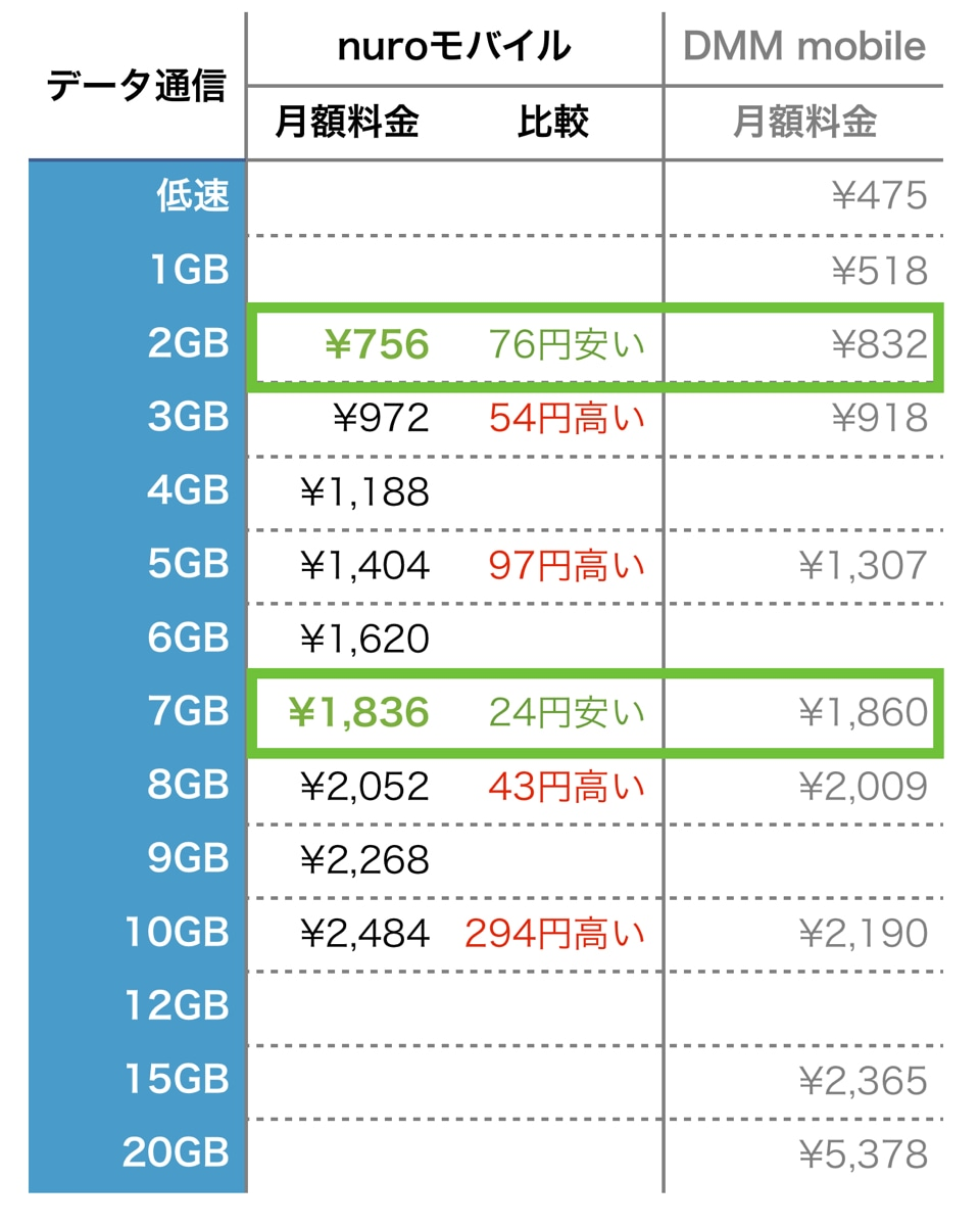 nuroモバイル dmm mobile データ通信プラン比較