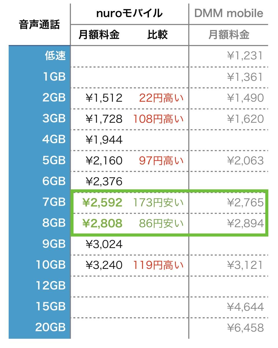 nuroモバイル dmm mobile 音声通話プラン比較
