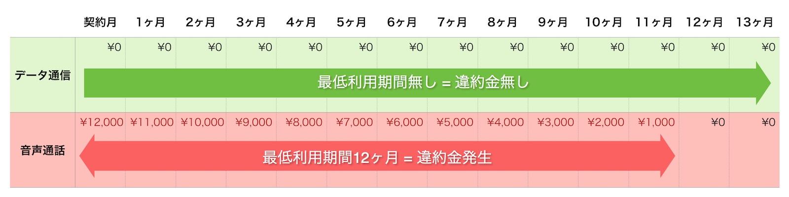 nuroモバイル 最低利用期間と契約解除料