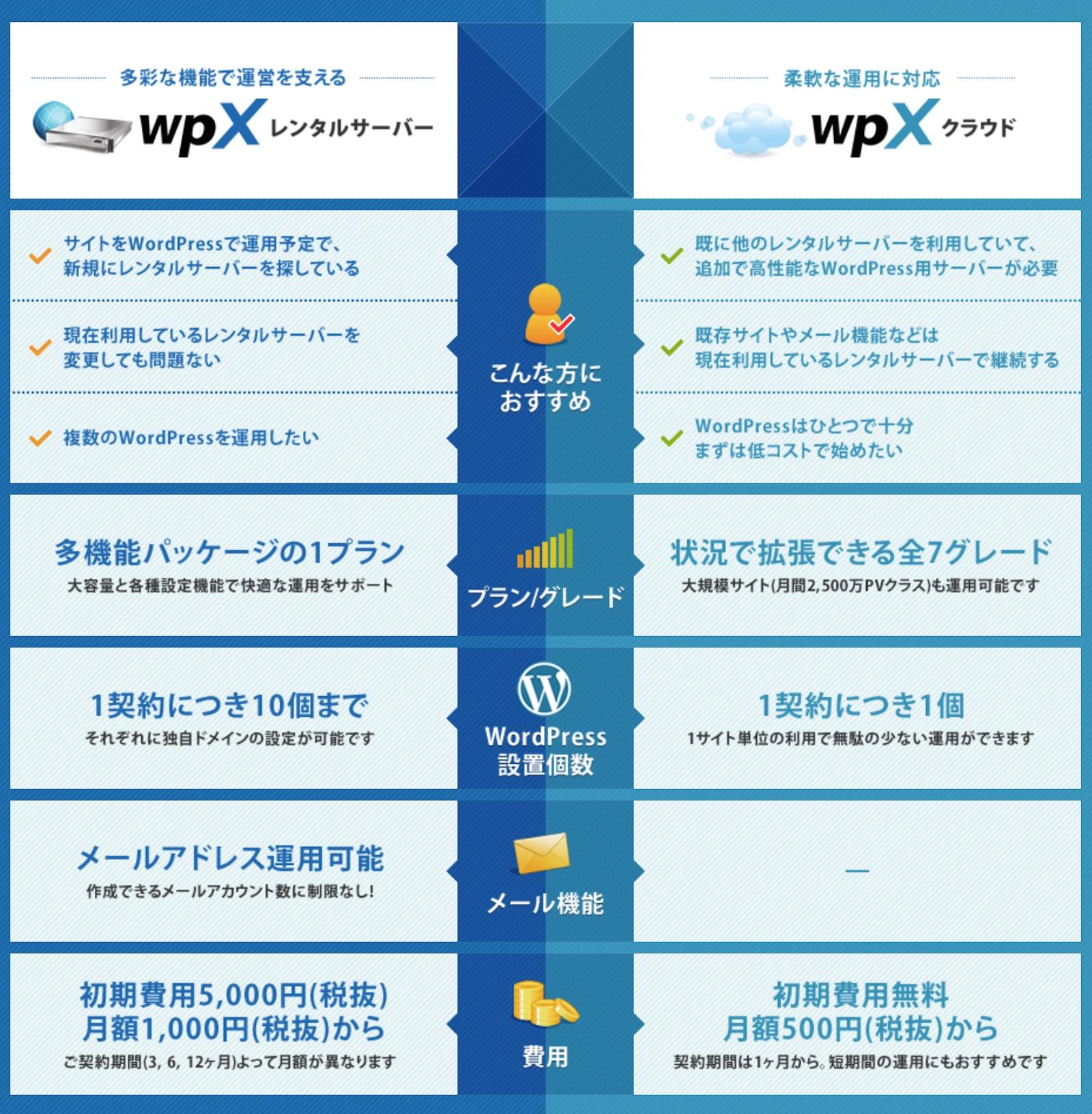 wpX プランの違い