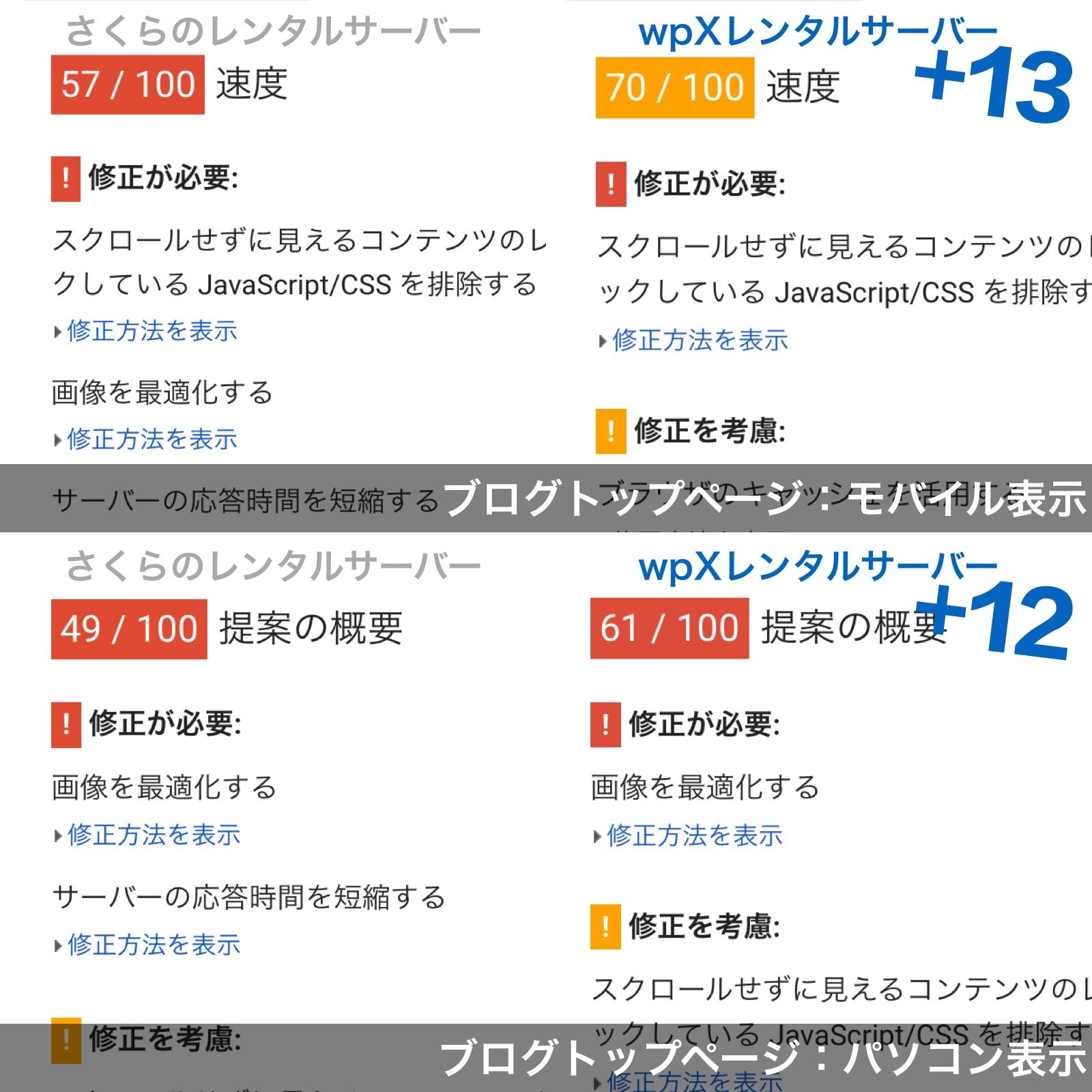 wpXレンタルサーバー PageSpeed Tools スコア