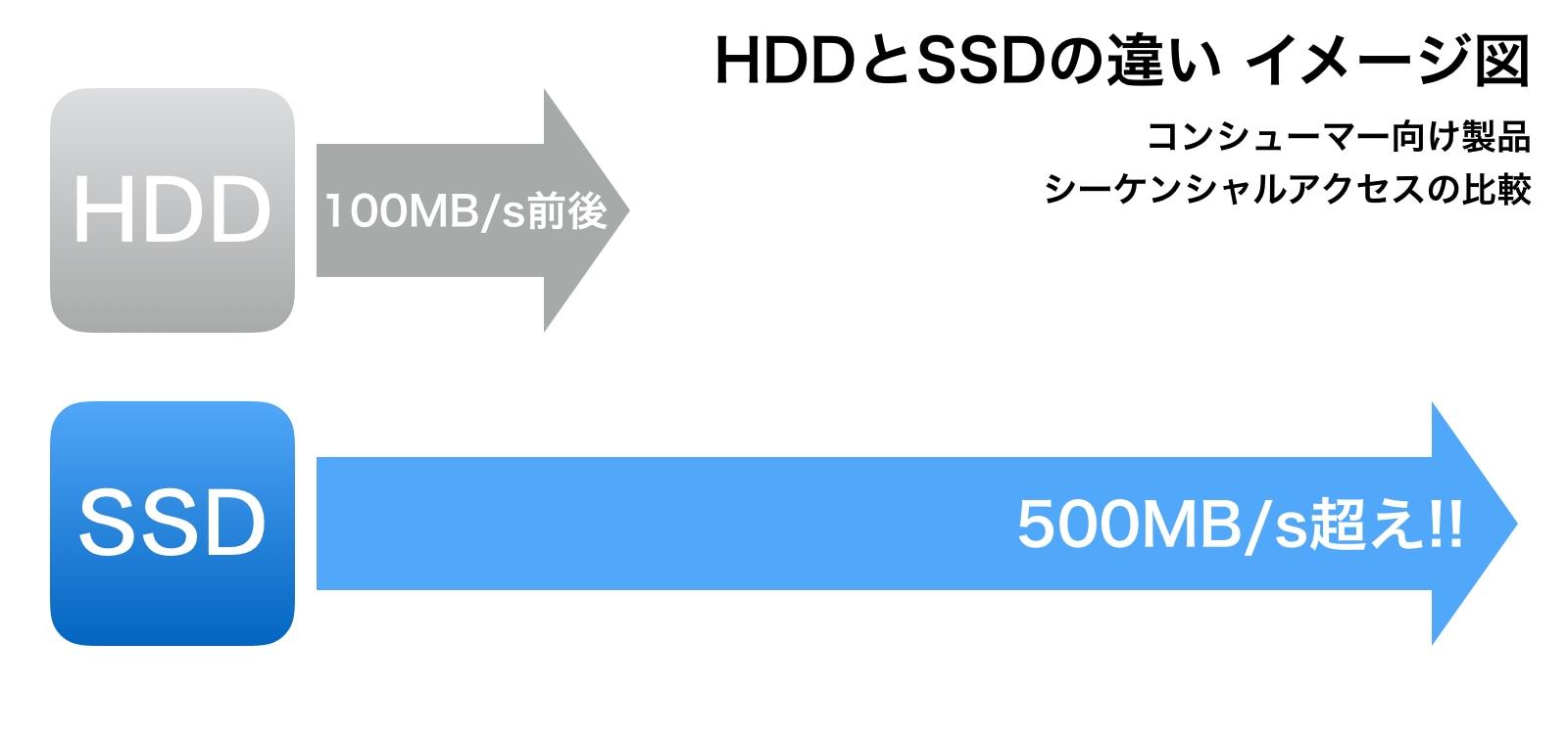 HDDとSSDのスピード比較
