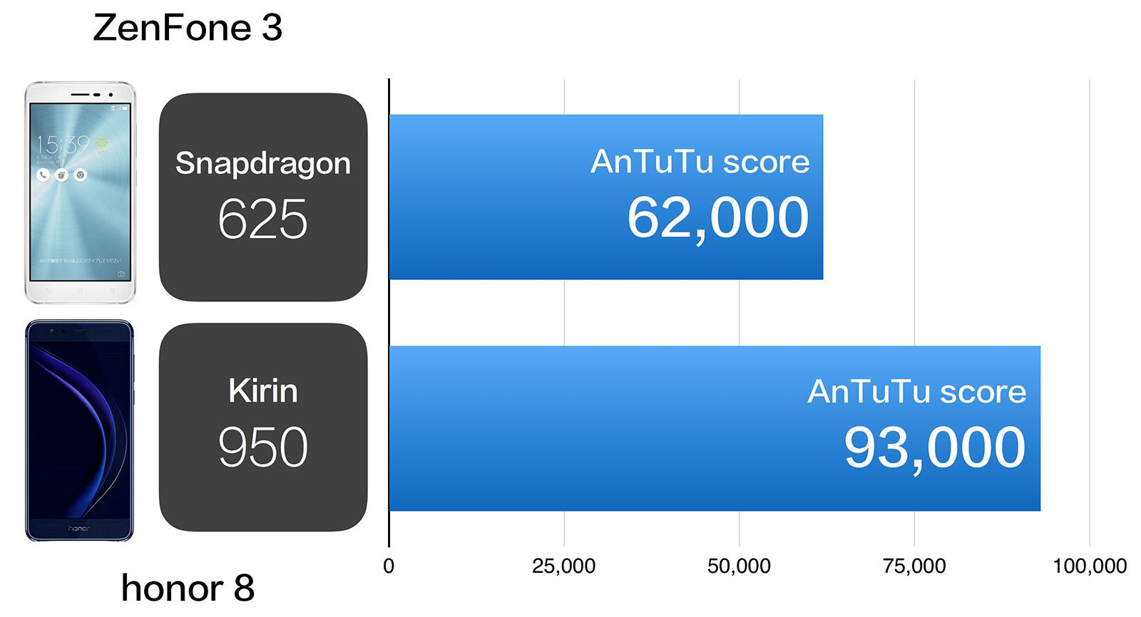 ZenFone 3 vs honor 8 プロセッサ性能比較