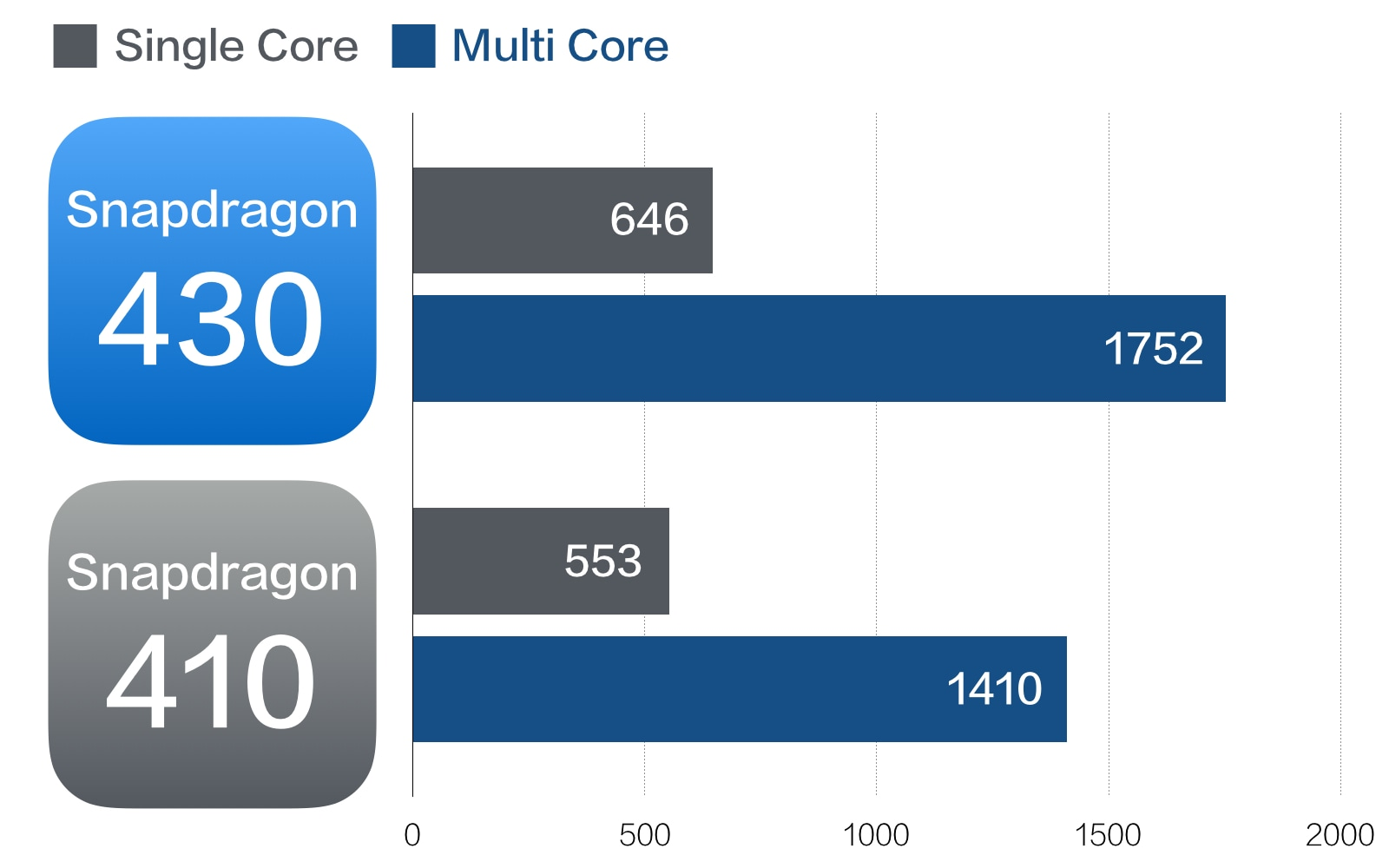 Snapdragon 430 vs 410 Geekbenchスコア