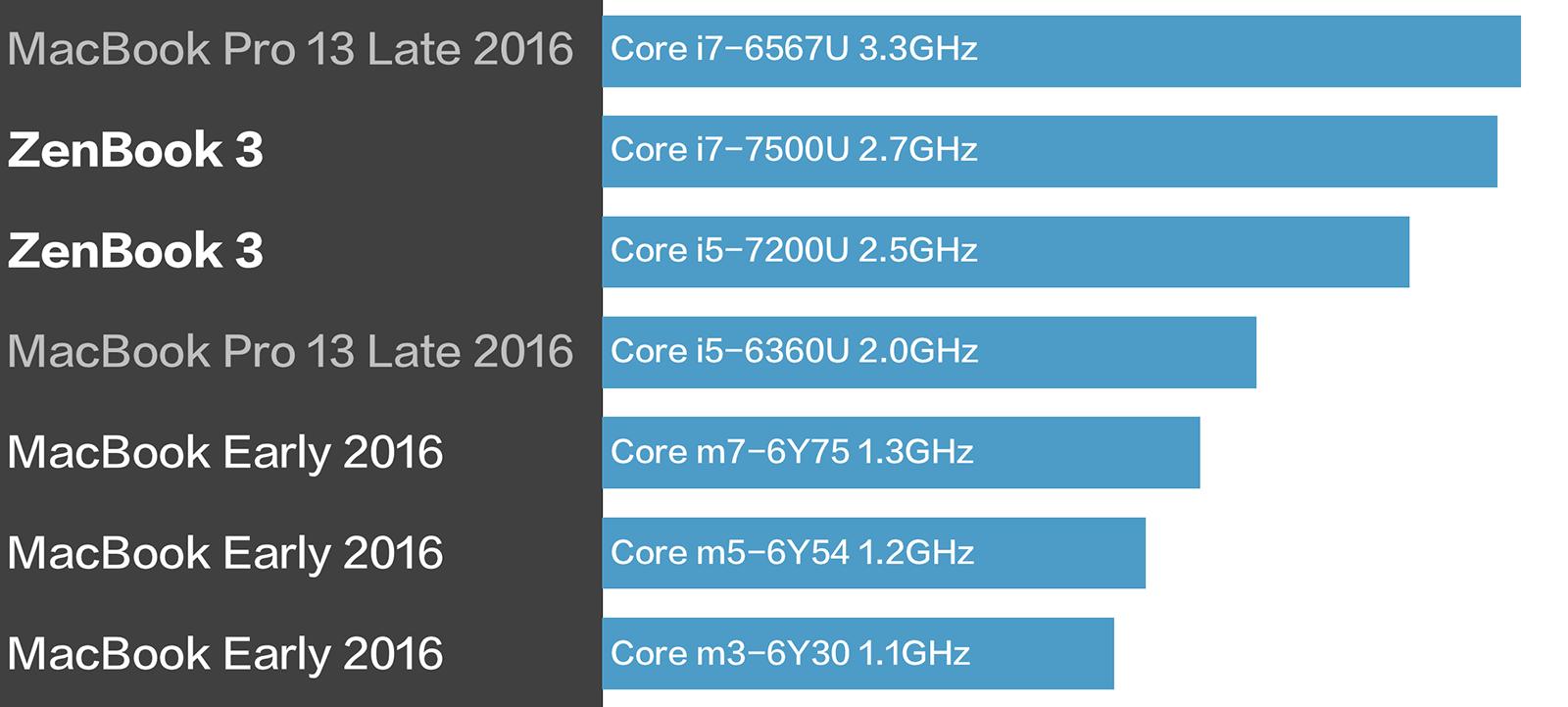 MacBook vs ZenBook 3 プロセッサ性能比較