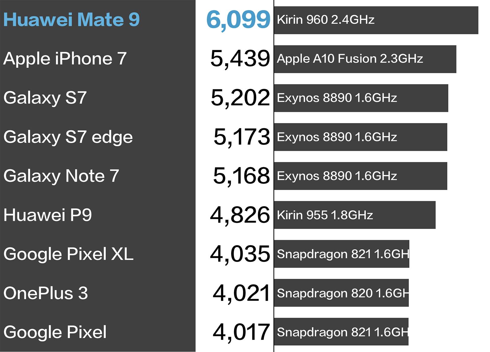 Huawei Mate 9 Geekbench 比較