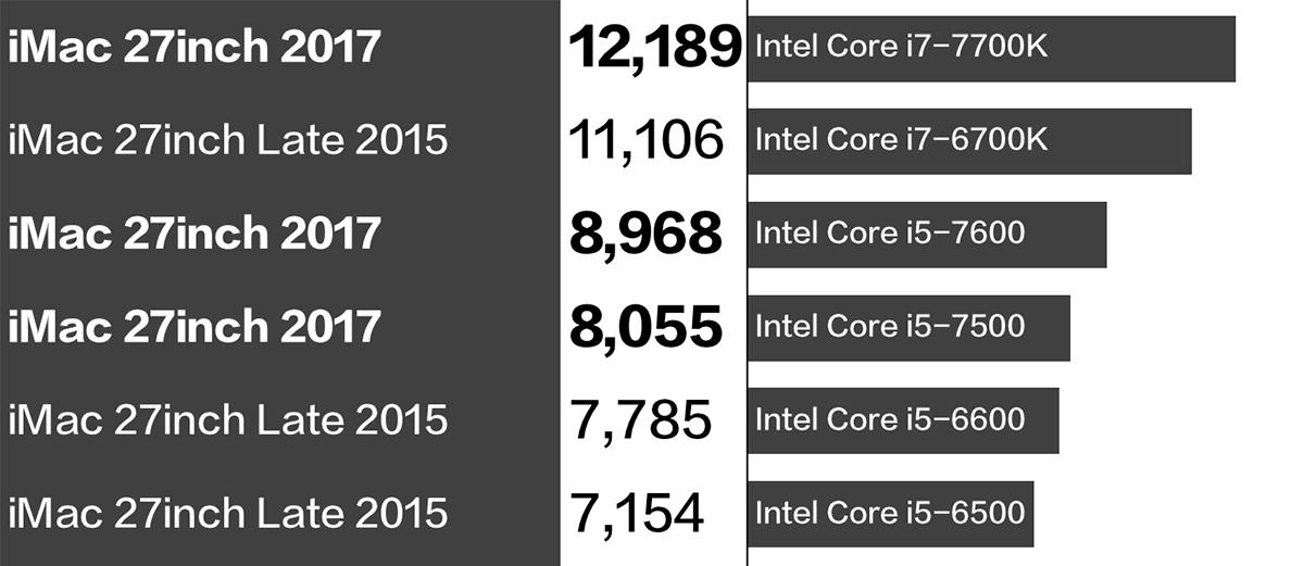 iMac Late 2015 vs 2017