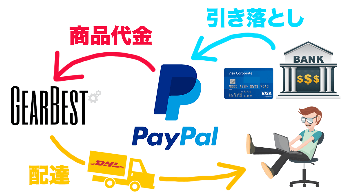 GearBest PayPal