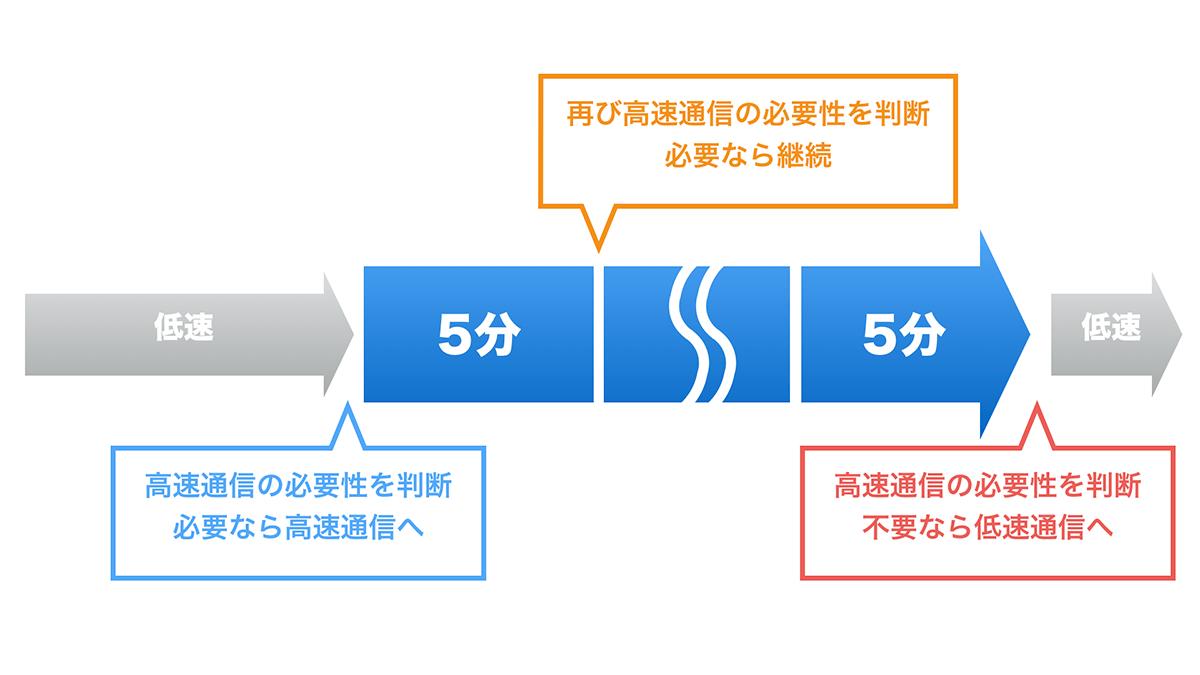 nuroモバイル 5時間/日プラン 高速・低速切り替え