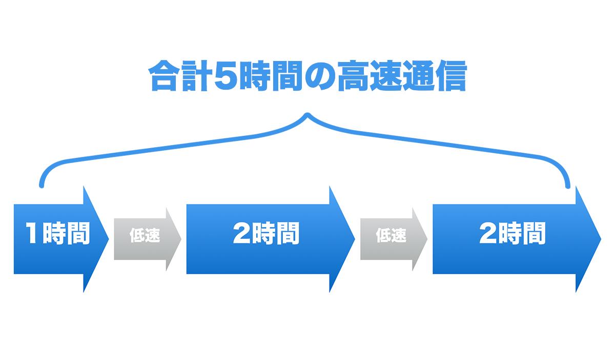 nuroモバイル 5時間/日プラン