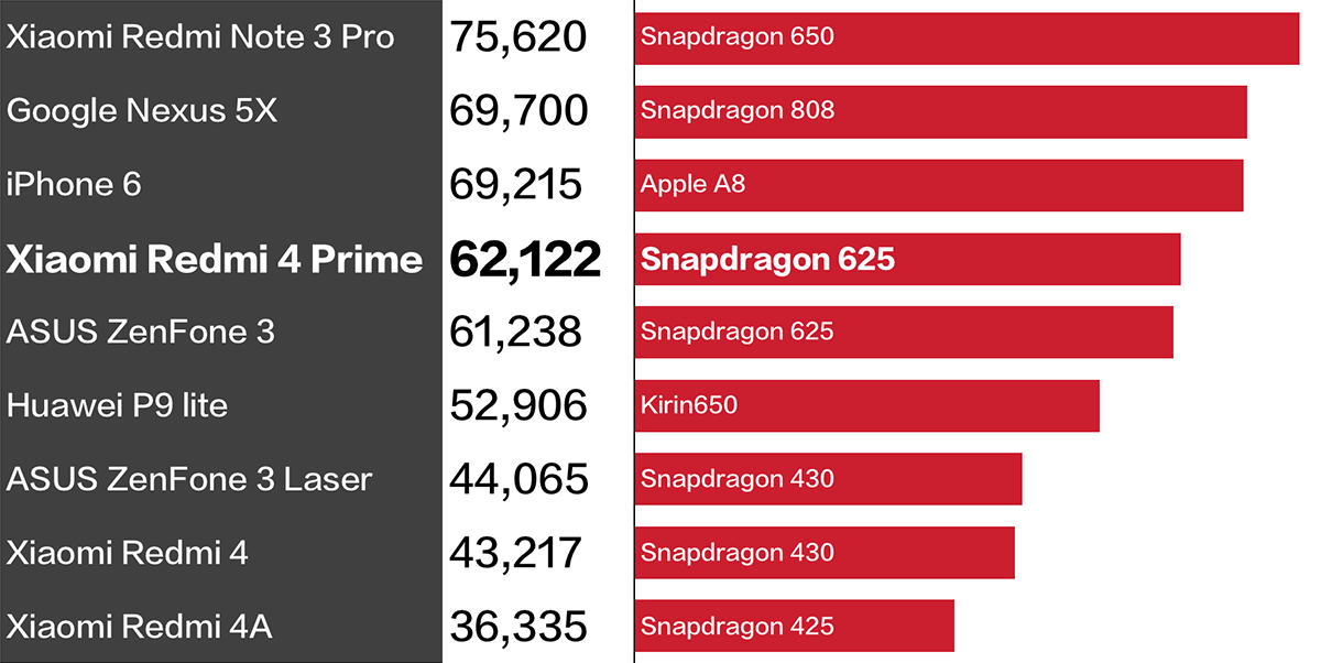 Xiaomi Redmi 4 Antutu 比較