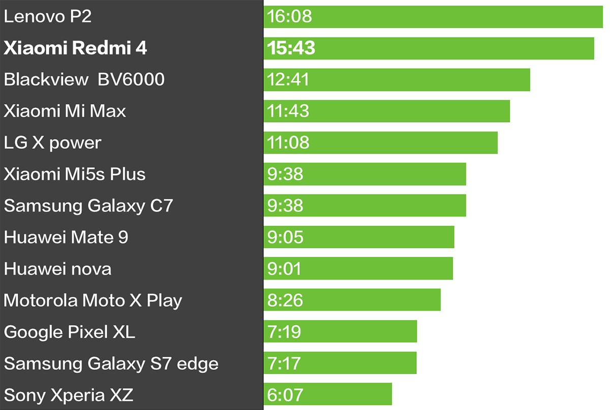 Xiaomi Redmi 4 PCMark バッテリーテスト 比較