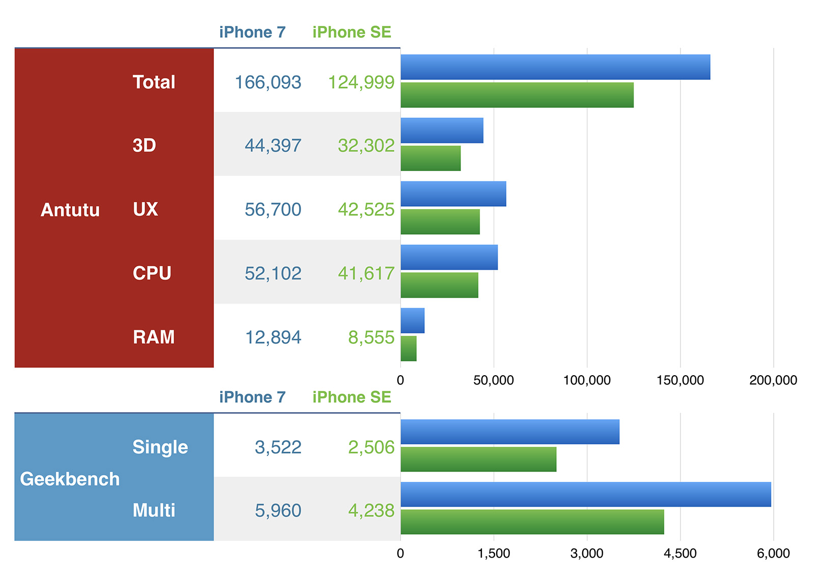 iPhone 7 vs SE ベンチマーク