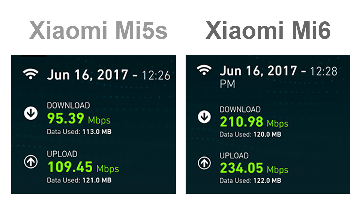 Xiaomi Mi6とMi5s Wi-Fi速度の比較