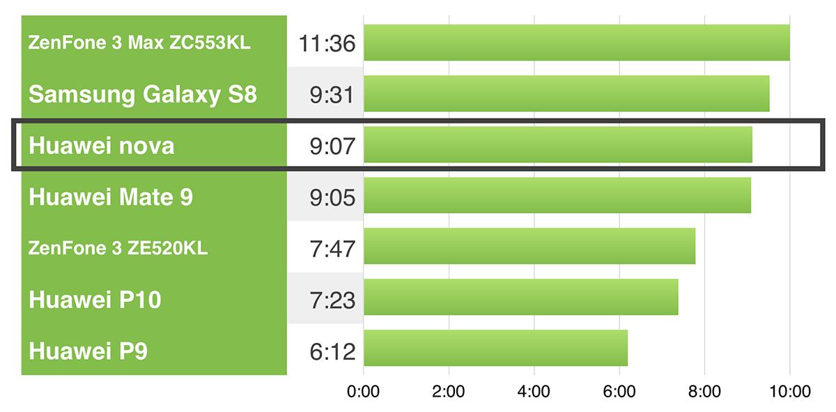 Huawei nova バッテリーライフ 比較