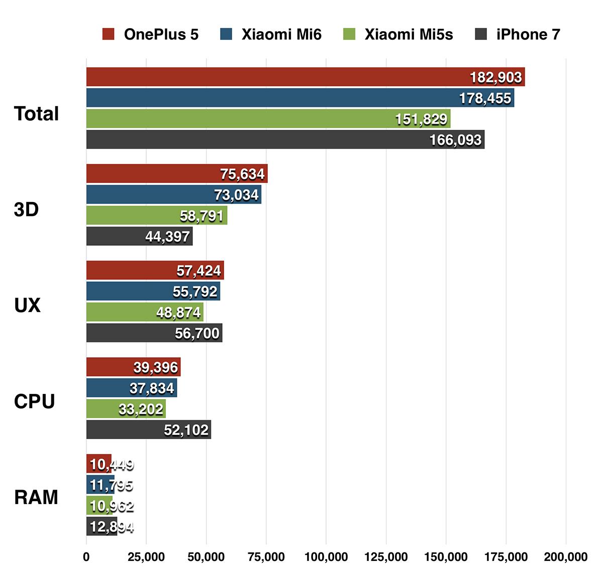 OnePlus 5、Xiaomi Mi6、Xiaomi Mi5s、iPhone 7 Antutuスコア比較