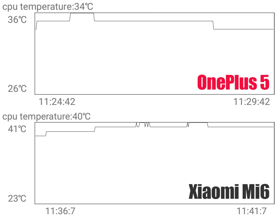 OnePlus 5 vs Xiaomi Mi6 CPU温度