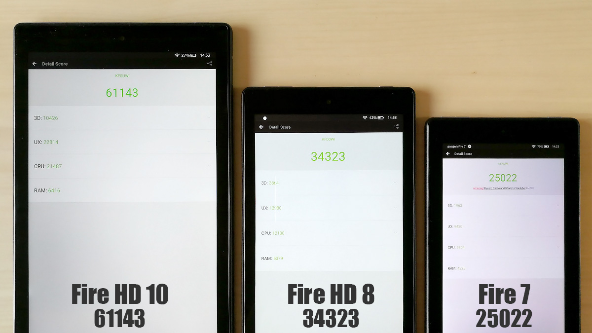 Fire HD 10 vs Fire HD 8 vs Fire 7 Antutu Benchmark スコア