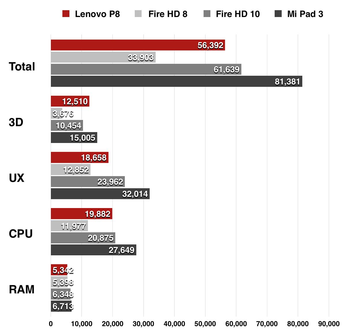 Lenovo P8(Tab3 8 Plus) Antutu Benchmark V6のスコア